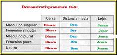 Pronombres Posesivos Aleman - Resultados de Yahoo España en la búsqueda de imágenes German, Map, Search, German Grammar, Psychics, Deutsch, German Language, Location Map, Searching