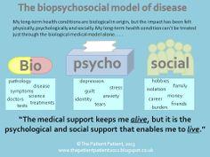 Bio - Psycho - Social Model