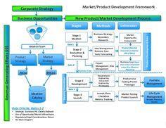 BCS Financial Corporation Value, Navigated. BCS Market/Product Development FrameworkRevenueGeneratingEfforts$$$ Portfolio Management Life-Cycle Management Grow…