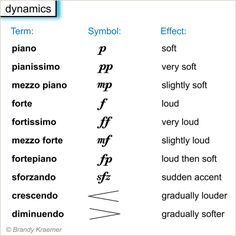 music signs and symbols | Musical Dynamics - Musical Volume and Dynamics