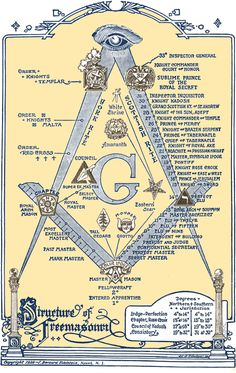 THE STRUCTURE OF FREEMASONRY - my great uncle Earl was a 32nd degree mason.