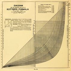 Charts × 4 from The Design of Diagrams for Engineering Formulas and the Theory of Nomography by Laurence I. Hewes and Herbert L. Seward (1923)