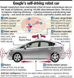 Google's self driving car #autonomousvehicles #selfdrivingcar  #moderntech