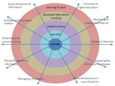 A New Curriculum for Information Literacy | transitional | transferable | transformational