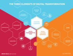 The Elements of Digital Darwinism1