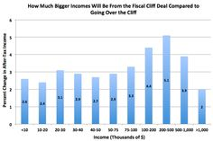 DID WE GET DUPED? The big winners of the fiscal cliff deal are households making between $200,000 and $500,000 a year. They mostly avoided marginal tax increases, because the threshold for higher rates was set at $400,000/$450,000, instead of the $200,000/$250,000 President Obama originally wanted, and they mostly avoided additional Alternative Minimum Tax (AMT) liability, because Congress permanently patched it. Of course, these changes helped others too, just not quite as much