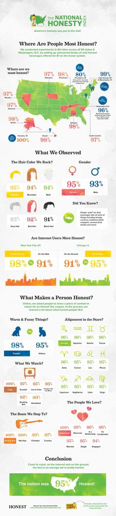 Where Are People Most Honest?   #infographic #Honest #America