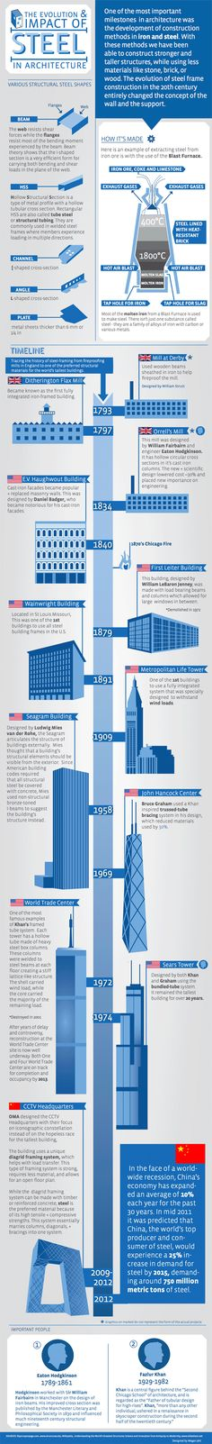 The Evolution & Impact of Steel in Architecture, Archdaily Infographic // for keepsake.