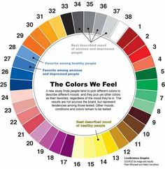 Colors impact everyone. It doesn't matter whether you're developing software, designing a book, developing web design cover or simply branding your business: colors define mood and influence responses. And color theory is a very complex subject. Colors And Emotions, Mood Colors, Aura Colors, Happy Colors, Color Meanings, Spiritus, Color Psychology, Psychology Studies