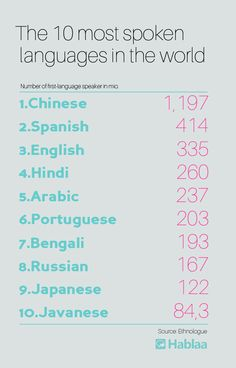 Most spoken languages in the world infographic