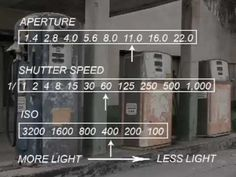 Manual Settings On A Digital Camera