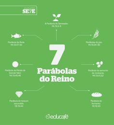 As 7 Parábolas. Saiba mais em http://educafe.com.br/o-poder-dos-numeros-na-biblia/