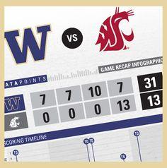 Game recap infographic: Washington vs. Washington State | 11/30/14