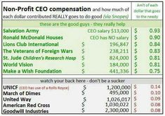 Who knew?  We need to put the money where it helps the most!