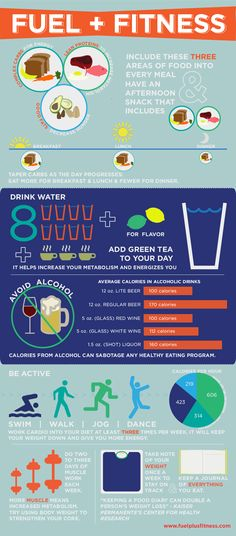 infographic outlines nutrition tips for fueling your body when undergoing a fitness regime. This will ensure you keep your body energized while increasing your chances for success.