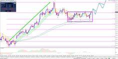 Forex Analyse: CAD versus USD en GBP