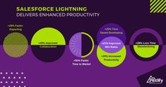 How Salesforce Lightning Delivers Enhanced Productivity Salesforce Crm, Fast Times, Productivity, Lightning, Knowledge, Marketing, Blog, Consciousness, Lightning Bolt