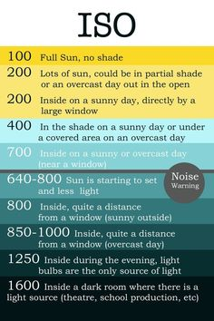 How to set your camera's ISO - a chart to help you with correct exposure