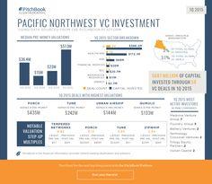 1Q 2015 Pacific Northwest VC Recap
