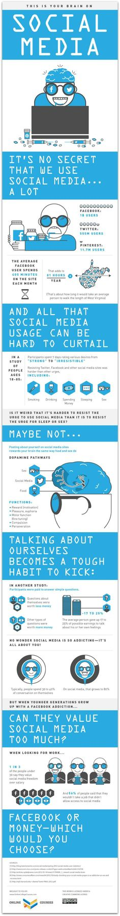 The Science behind our obsession: Infographic: Why social media is so addictive