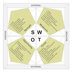 Swot Analysis Image   Swot Analyse    Swot Analysis