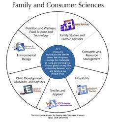 Family & Consumer Sciences pics | Family and Consumer Sciences