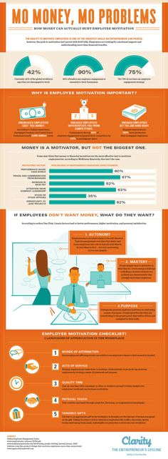 How money can actually hurt employee motivation #infografia #infographic