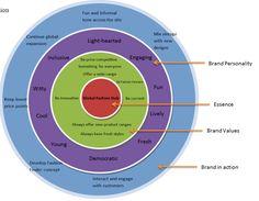 brand wheel template download - Google Search