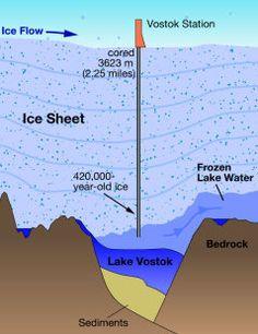 Lake #Vostok, an underground lake in #Antarctica