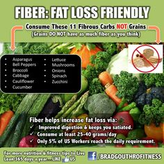 Did you know eating these 11 foods high in fiber = FASTER fat loss? www.greennutrilabs.com