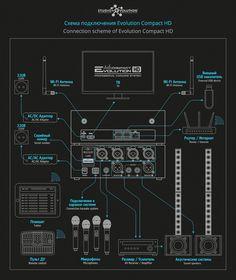 Evolution Compact HD – Профессиональная Hi-End караоке система для дома. Купить, цена. В наличии. Доставка по Москве и РФ. Скидки и подарки.