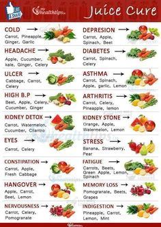Juicing combinations for specific ailments