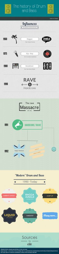 The History of Drum and Bass Teaching Music, Drum, Teaching Ideas, Announcement, Bass, Infographic, History, Historia, Infographics