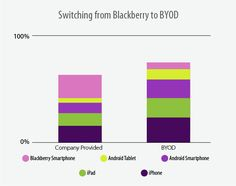 Enterprise Mobility in Switching from blackberry to BYOD Blackberry Smartphone, Android Smartphone, Labs, Ipad, Iphone, Labradors, Labrador Retrievers, Lab, Labrador