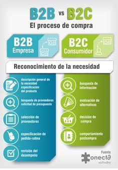 #infographic #infografia #b2b el proceso de compra #marketing Online Marketing, Digital Marketing, Study, Love, School, Ideas, Shopping, Social Networks, Business Planning