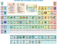 Periodic table showing you an example of how each element is used 10 discover magazine discovermag twitter urtaz Gallery