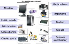 l'ordinateur French Teaching Resources, Teaching French, Teaching English, Core French, French Class, Language Study, French Language, Learn French, Learn English