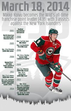 Back on March Mikko Koivu became the all-time franchise point leader with 3 assists against the Islanders. Hockey Games, Hockey Players, I Love Swimming, Nhl News, New York Islanders, Minnesota Wild, National Hockey League, Finland, All About Time