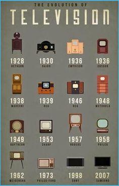 Những dấu mốc của thiết bị truyền hình :)