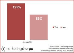 Marketing Research Chart: The ROI of lead nurturing