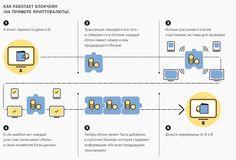 принцип работы блокчейн просто - Поиск в Google