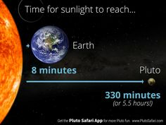 How long does it take for sunlight to reach Pluto? Dwarf Planet, To Reach, Solar System, Sunlight, Safari, Earth, App, Learning, Weather