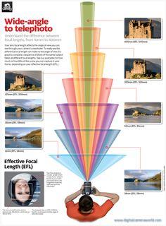 Cheat sheet: Focal lengths | Digital Camera World