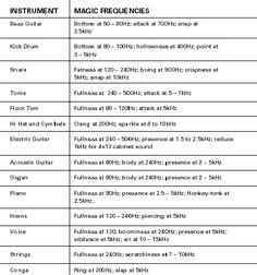 """Magic Frequencies ~ Excerpt Frpm """"The Mixing Engineer's Handbook"""""""
