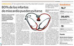 80% de los infartos de miocardio pueden evitarse. Publicado el 17 de septiembre de 2009.