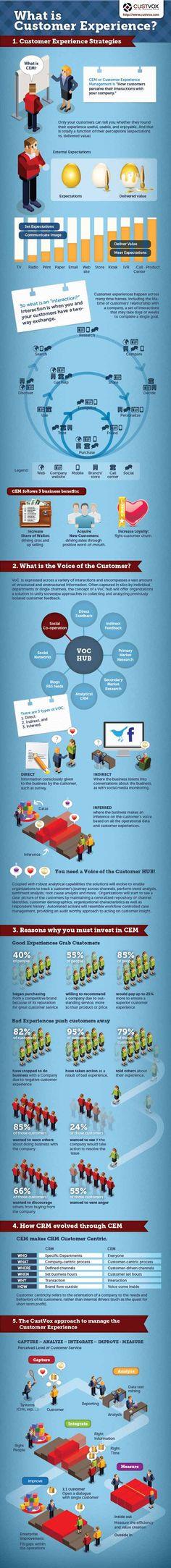 ¿Sabes lo que es el Customer Experience Management? #infografia #infographic #marketing