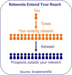Tweets that retweet – Reaching prospects outside your network >> http://blog.investmentpal.com/1278