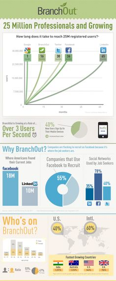 BranchOut entwickelt sich zur Konkurrenz für Xing und LinkedIn