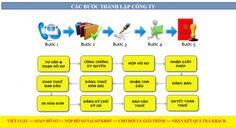 các bước thành lập doanh nghiệp tại Việt Luật