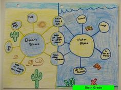 Thinking Maps | Into the Driver's Seat | Scoop.it